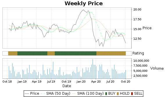TSU Price-Volume-Ratings Chart