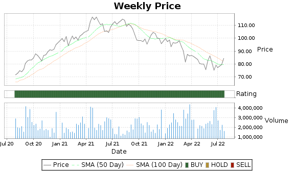 TTC Price-Volume-Ratings Chart
