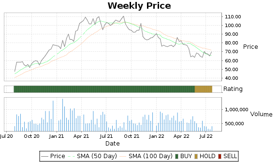 TTEC Price-Volume-Ratings Chart