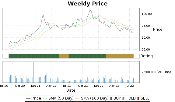 TTGT Price-Volume-Ratings Chart