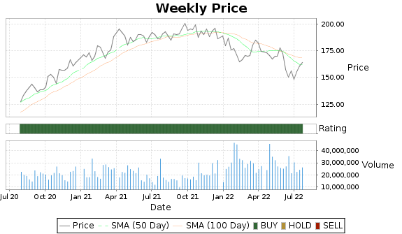 TXN Price-Volume-Ratings Chart