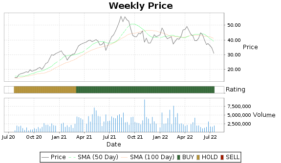 TX Price-Volume-Ratings Chart