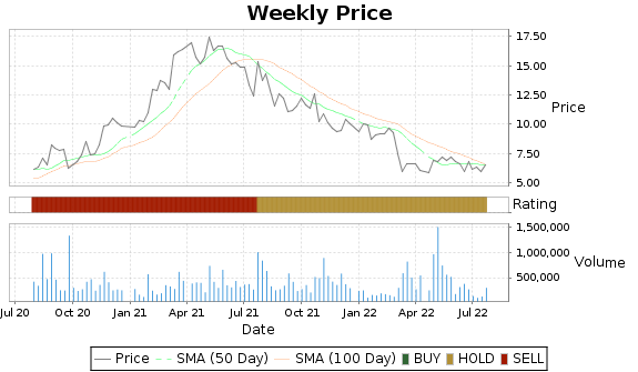 TZOO Price-Volume-Ratings Chart