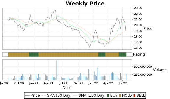 T Price-Volume-Ratings Chart
