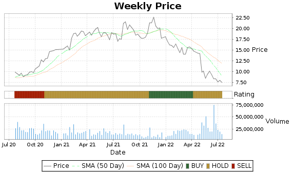 UA Price-Volume-Ratings Chart