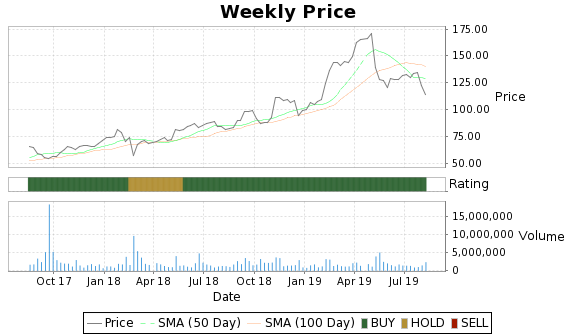UBNT Price-Volume-Ratings Chart