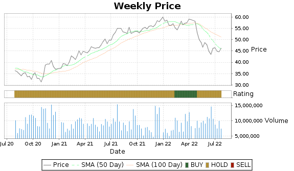 UDR Price-Volume-Ratings Chart