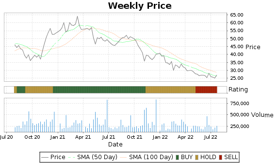 UEIC Price-Volume-Ratings Chart