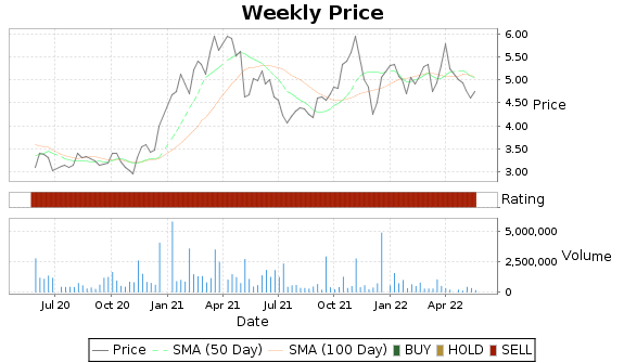 UEPS Price-Volume-Ratings Chart