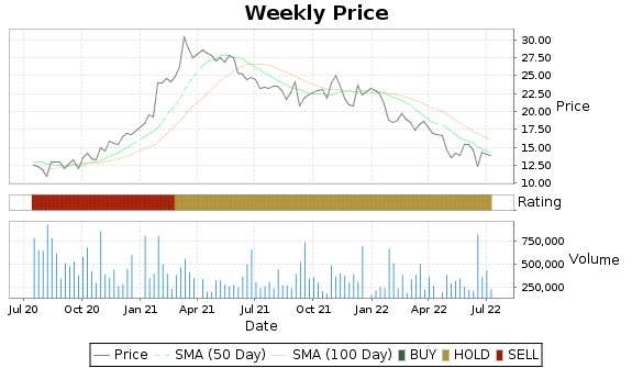 UFI Price-Volume-Ratings Chart