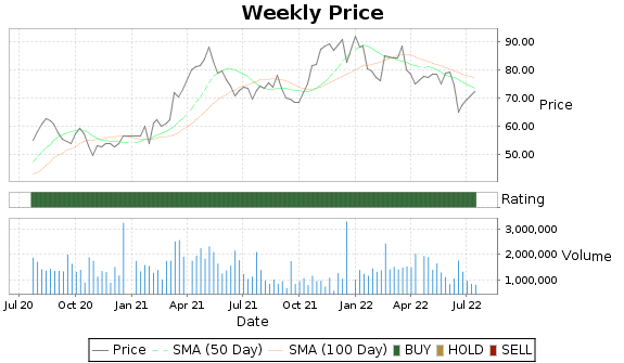 UFPI Price-Volume-Ratings Chart
