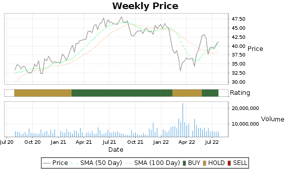 UGI Price-Volume-Ratings Chart