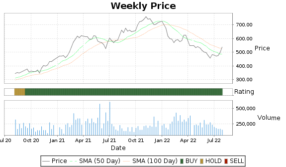 UHAL Price-Volume-Ratings Chart