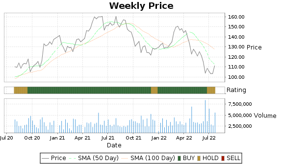 UHS Price-Volume-Ratings Chart