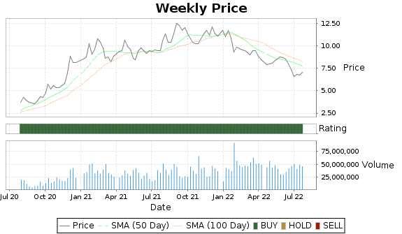 UMC Price-Volume-Ratings Chart