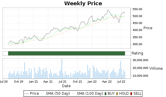 UNH Price-Volume-Ratings Chart