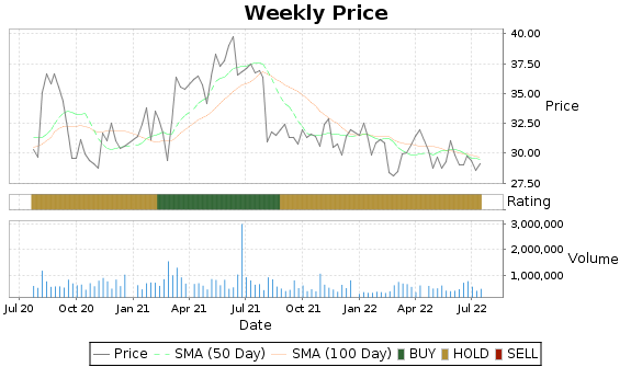 USM Price-Volume-Ratings Chart