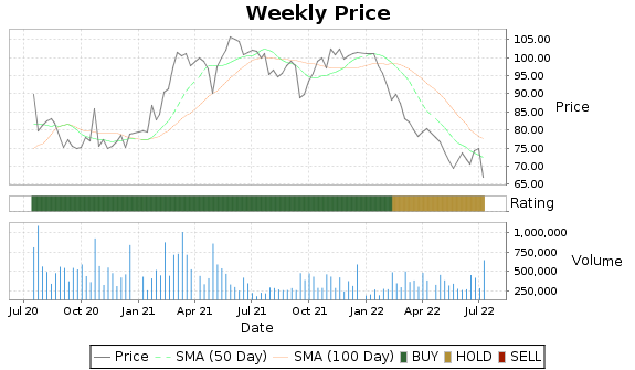 USNA Price-Volume-Ratings Chart
