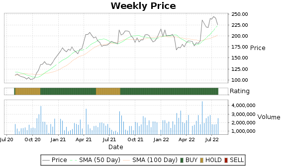 UTHR Price-Volume-Ratings Chart