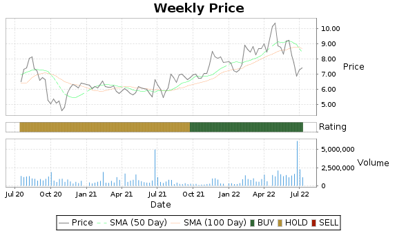 UTI Price-Volume-Ratings Chart