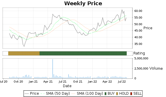 UTL Price-Volume-Ratings Chart