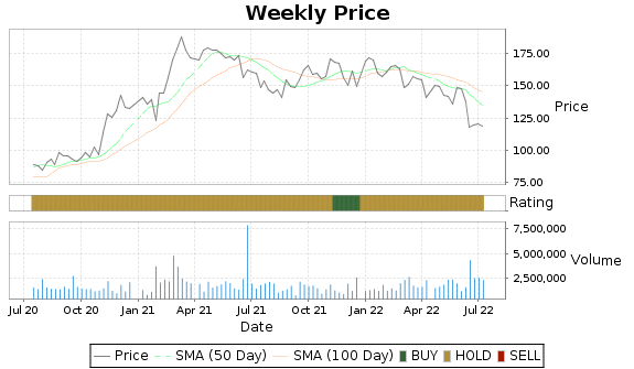VAC Price-Volume-Ratings Chart