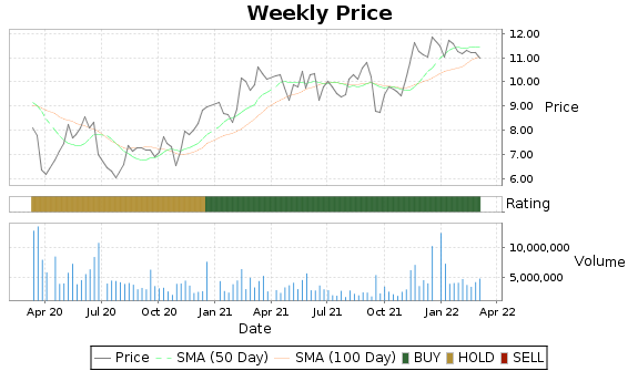 VGR Price-Volume-Ratings Chart