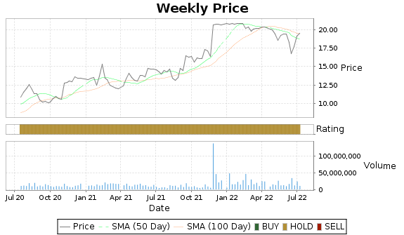 VG Price-Volume-Ratings Chart
