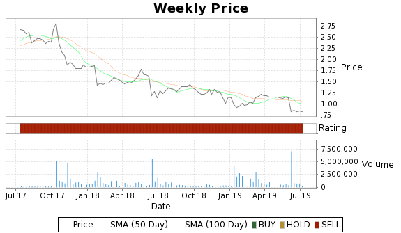 VICL Price-Volume-Ratings Chart