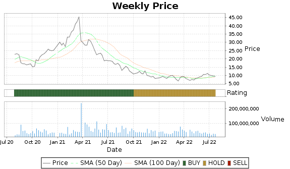 VIPS Price-Volume-Ratings Chart