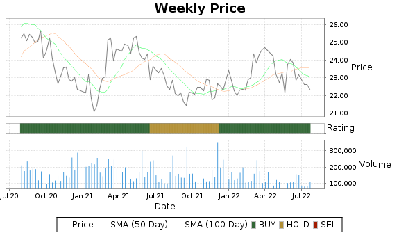 VLGEA Price-Volume-Ratings Chart