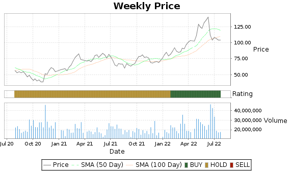 VLO Price-Volume-Ratings Chart