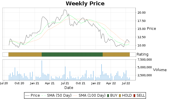 VNDA Price-Volume-Ratings Chart
