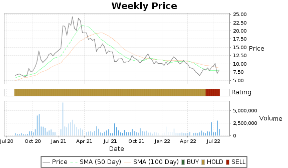 VOXX Price-Volume-Ratings Chart