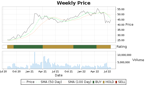VRNT Price-Volume-Ratings Chart