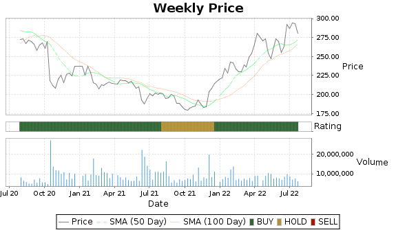 VRTX Price-Volume-Ratings Chart