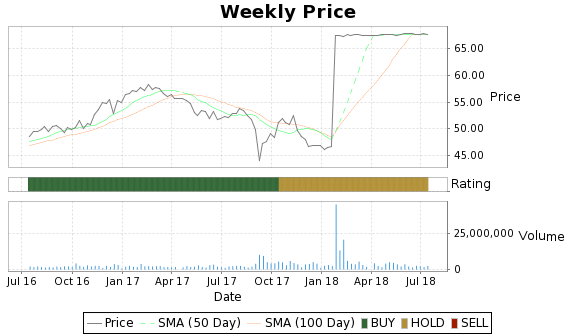 VR Price-Volume-Ratings Chart