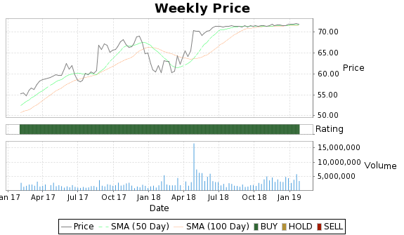 VVC Price-Volume-Ratings Chart