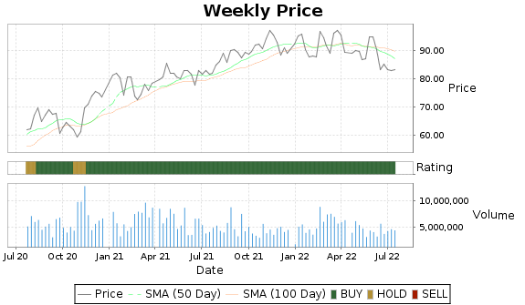 WAB Price-Volume-Ratings Chart