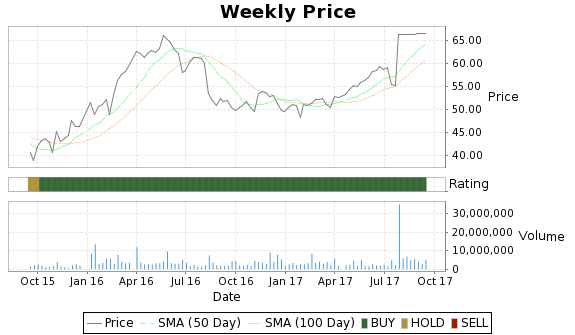 WBMD Price-Volume-Ratings Chart