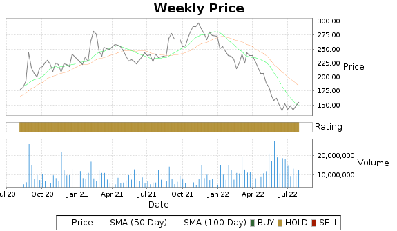 WDAY Price-Volume-Ratings Chart
