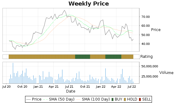 WDC Price-Volume-Ratings Chart