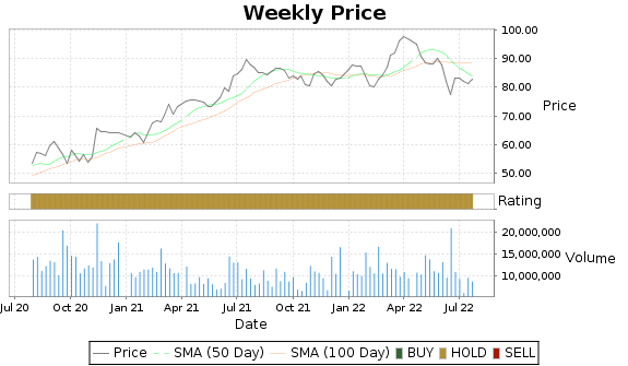 WELL Price-Volume-Ratings Chart