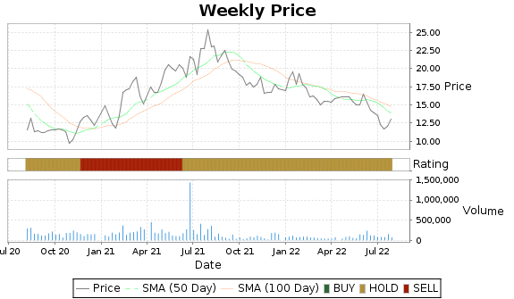 WHG Price-Volume-Ratings Chart