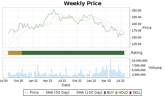 WHR Price-Volume-Ratings Chart