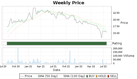 WILC Price-Volume-Ratings Chart