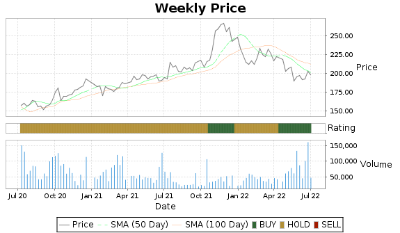 WINA Price-Volume-Ratings Chart