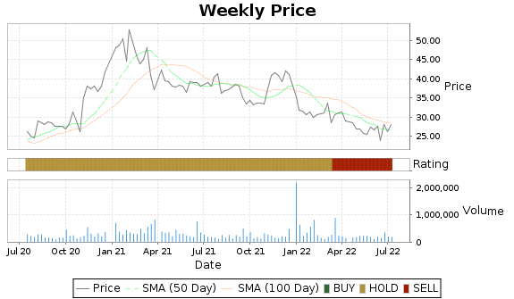 WLDN Price-Volume-Ratings Chart