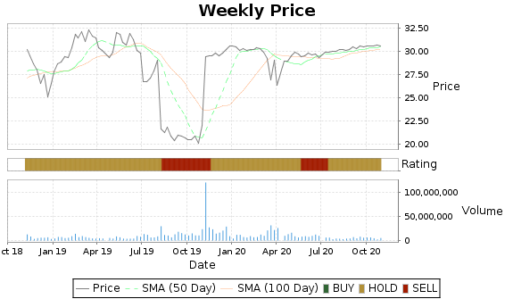 WMGI Price-Volume-Ratings Chart