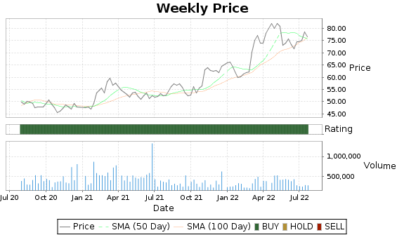 WMK Price-Volume-Ratings Chart